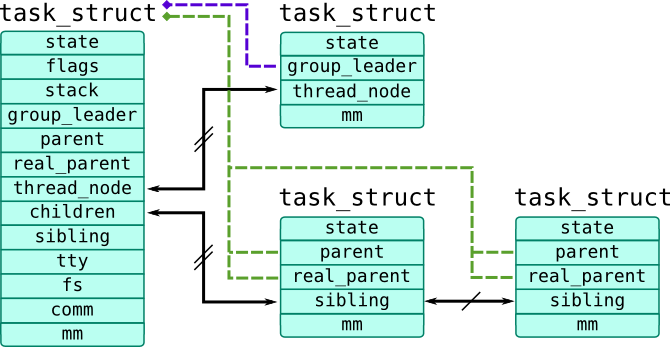 Module 4: Operating system kernel tracing