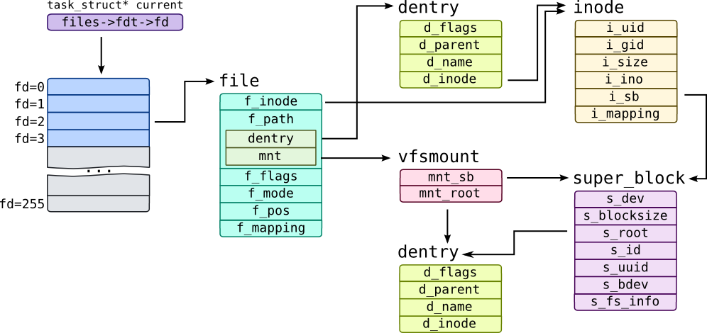 Module 4 Operating System Kernel Tracing